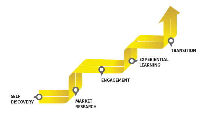 Self Discovery, Market Research, Engagement, Experiential Learning, Transition