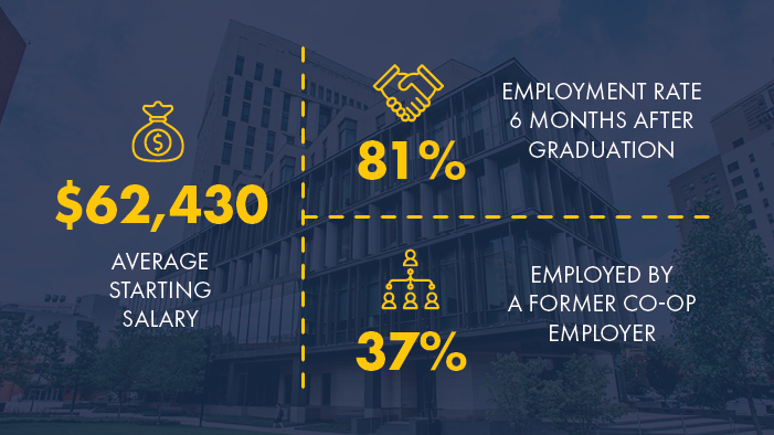 81% of LeBow undergraduates are employed by six months after graduation