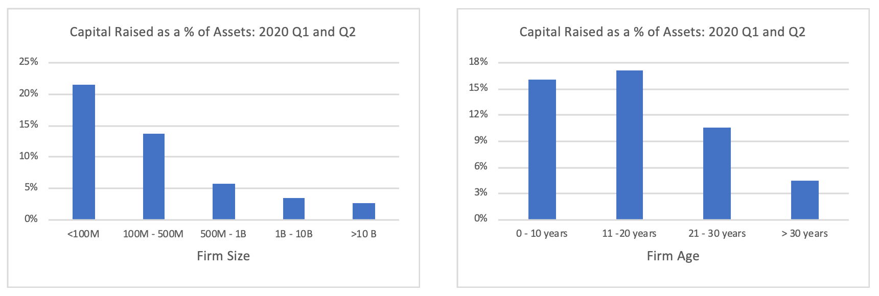 Capital raised as a percent of assets comparing firm size and age