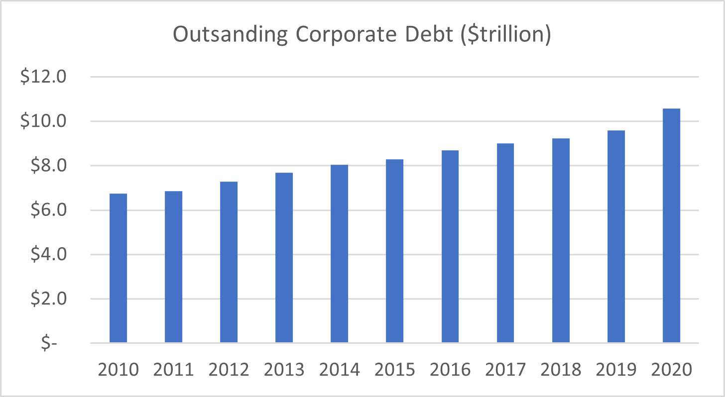 Bar graph of outstanding corporate debt over years